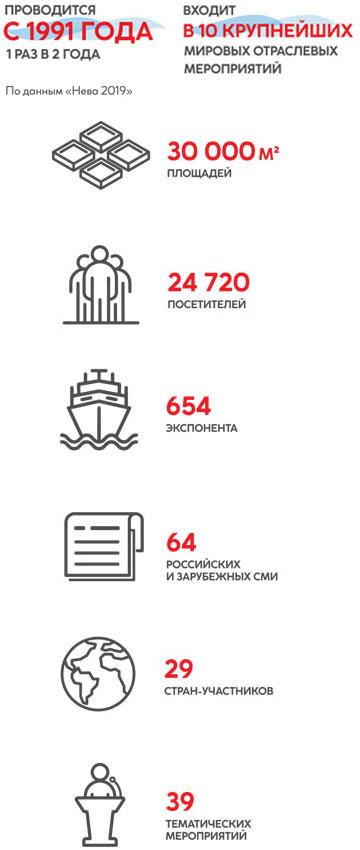 Топ план санкт петербурга 2013 скачать бесплатно